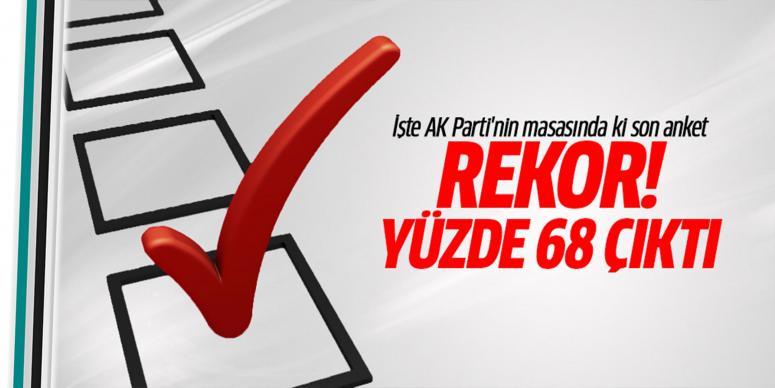İşte AK Parti'nin masasında ki son anket