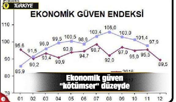 """Ekonomik güven """"kötümser"""" düzeyde"""