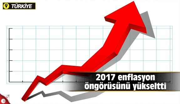 Merkez Bankası 2017 yılına ilişkin enflasyon öngörüsünü, yüzde 8.7'den, yüzde 9.8'e yükseltti.
